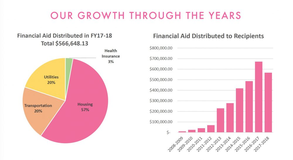 The Pink Fund through the years